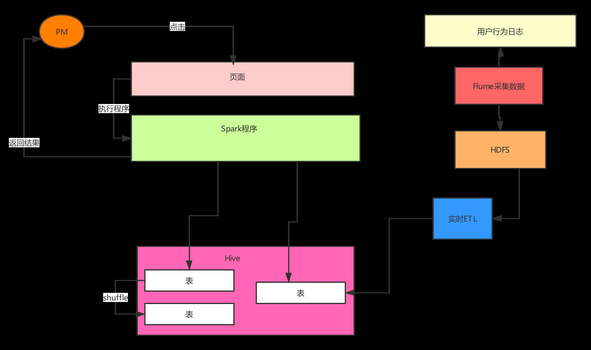 交互式用户行为分析系统