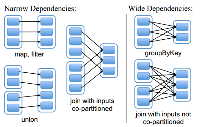 rdd-dependencies