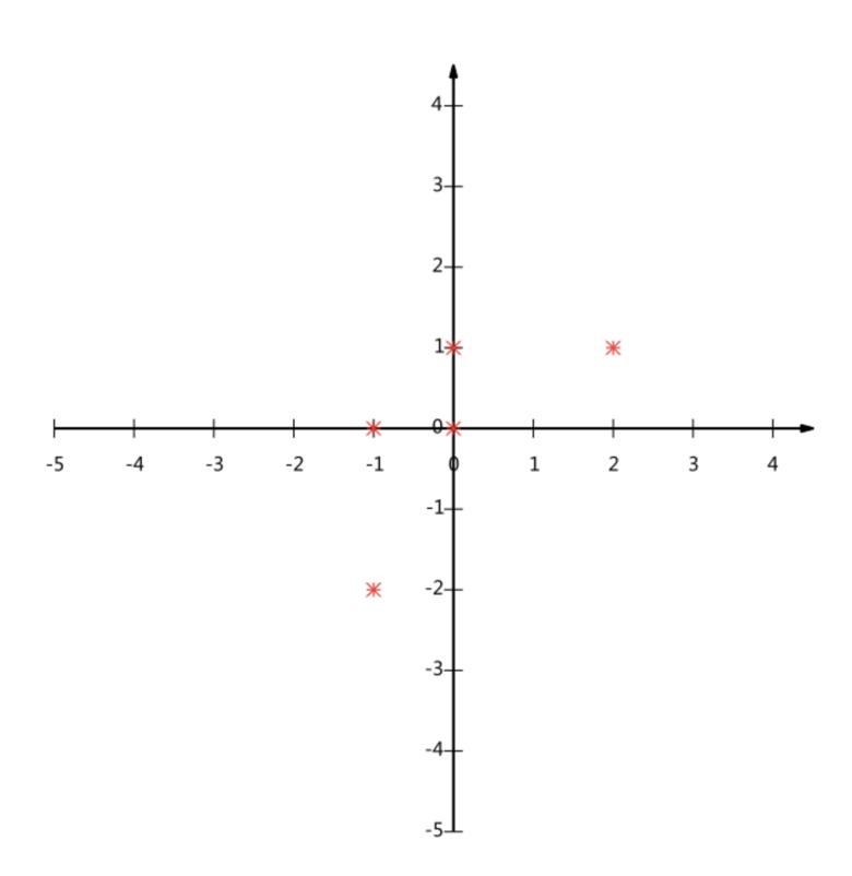 PCA计算图
