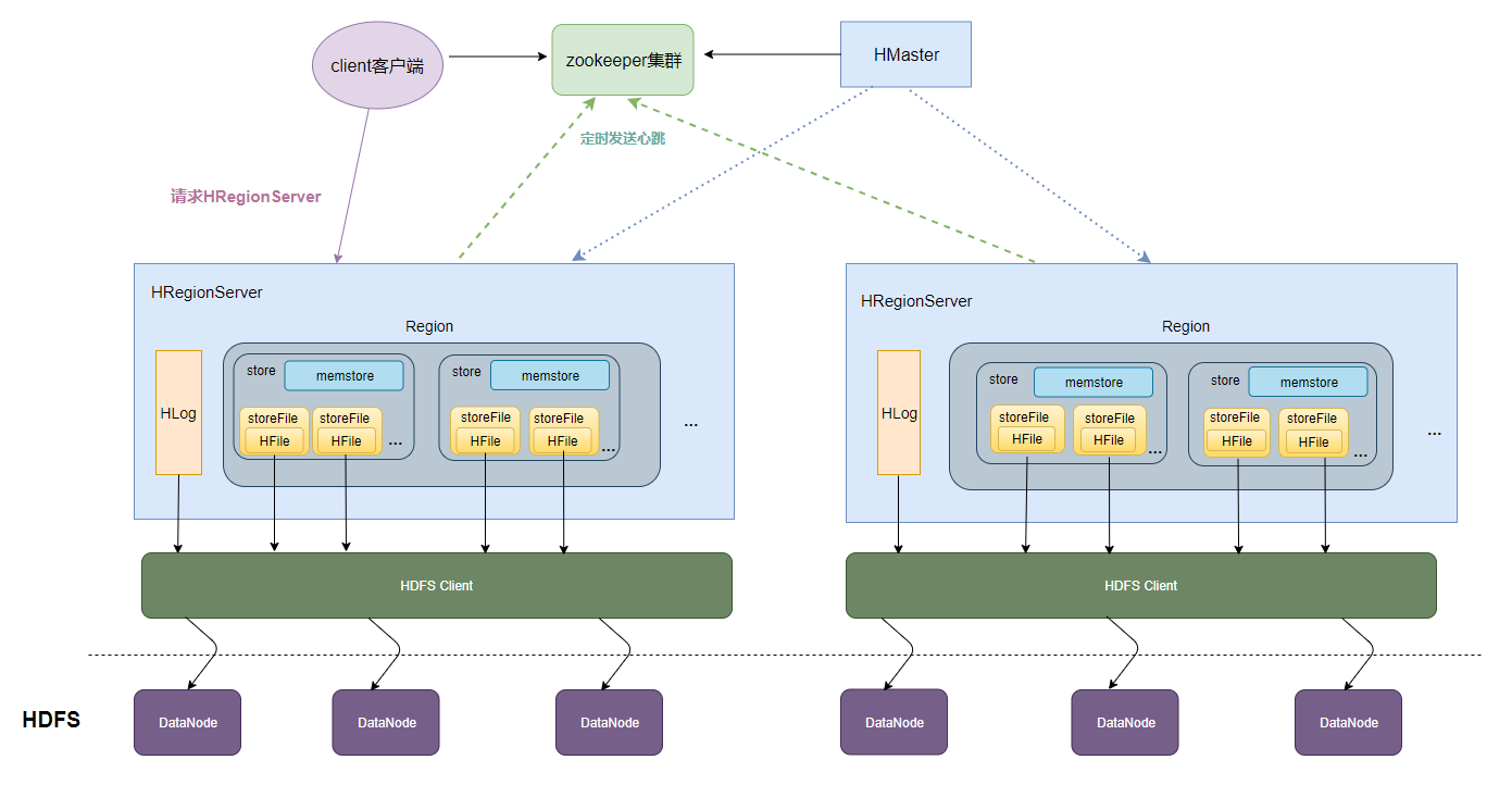 hbase存储架构