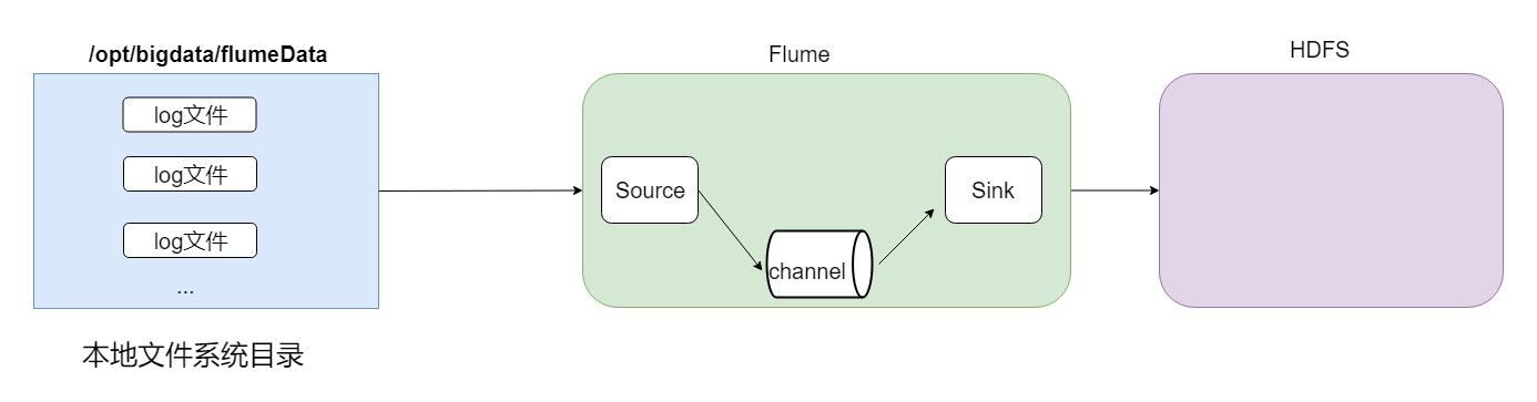 Flume-HDFS